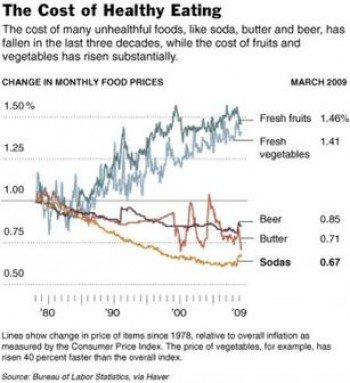 food price graph