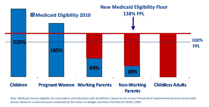 now for 2014 year measure medicaid is 2014 poverty income guidelines ...