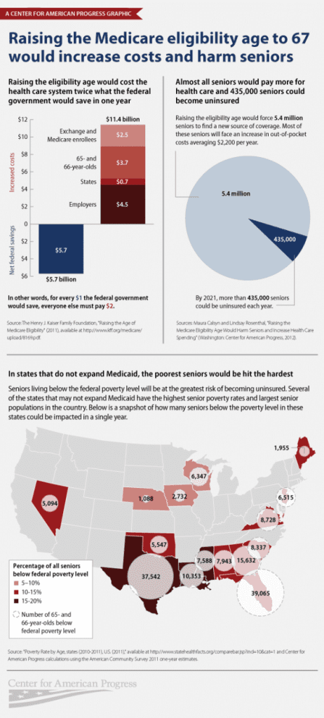Medicare eligibility age infographic