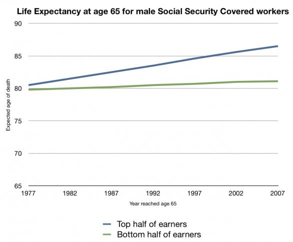life expectancy at 65 by income