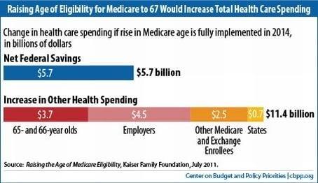 raising medicare eligibility age graph