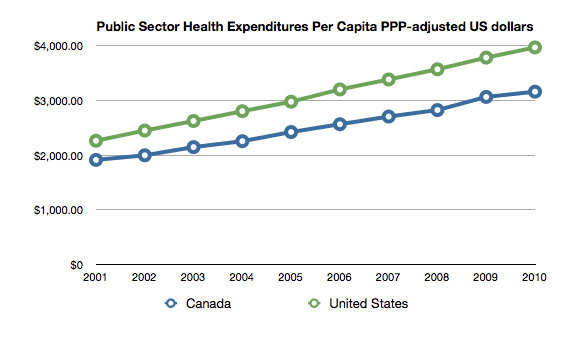 government health spending canada and US