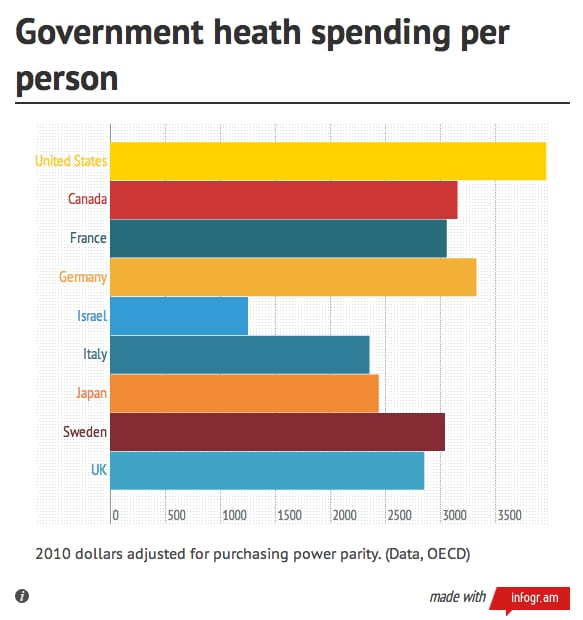 government-health-spending-per-person