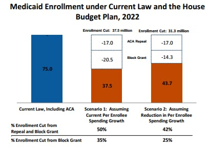 kaiser-medicaid-block-grant-graph