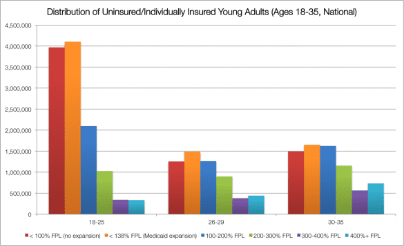 uninsurred young adults age distribution
