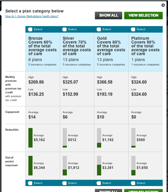Obamacare premiums screenshot