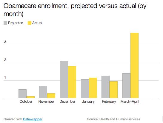 Obamacare enrollment by month