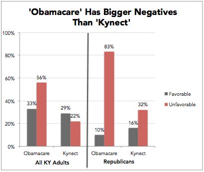 kynect vs obamacare poll