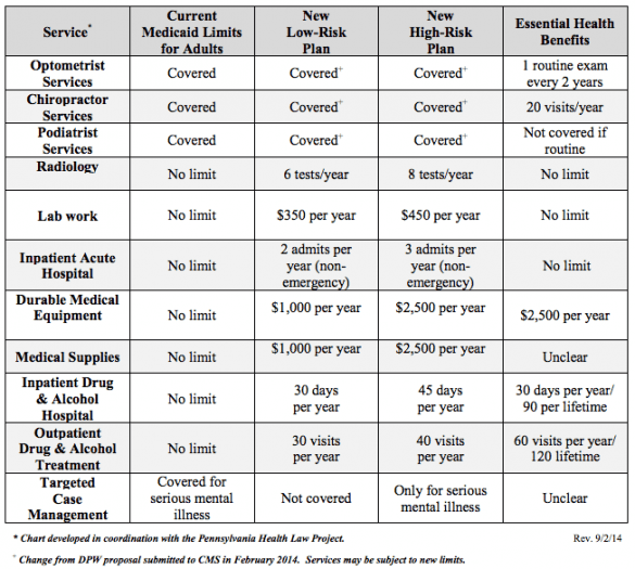 PA Medicaid benefit plans compared