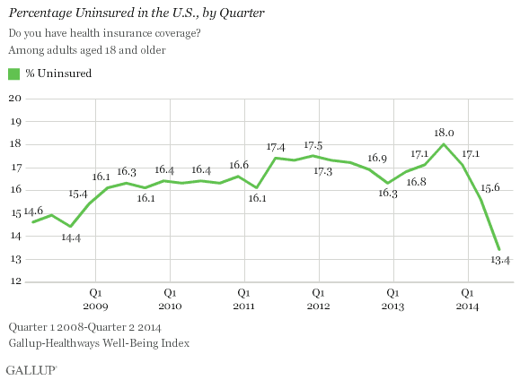 gallup uninsurance rate q2 2014