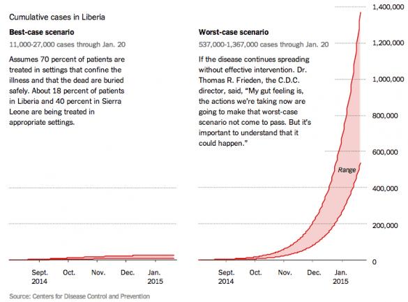 Ebola in Liberia scenarios