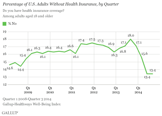 gallup uninsured poll 3rd quarter 2014