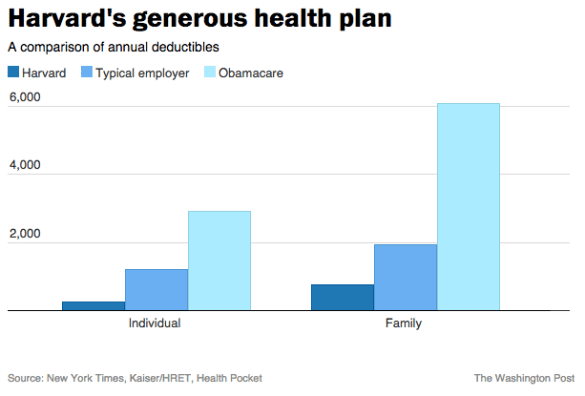 Harvard deductibles compared