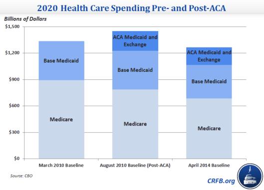 CBO Obamacare baselines