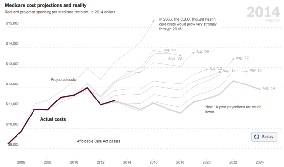 medicare cost projections