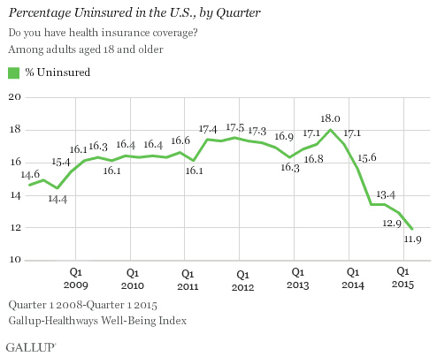 gallup tracking poll 1st quarter 2015