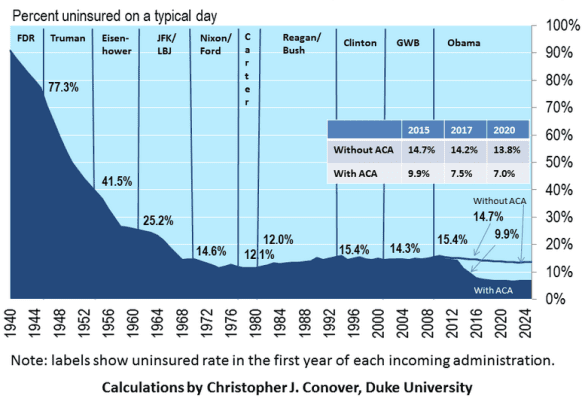 uninsured risk timeline