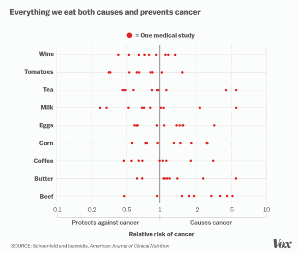 cancer food studies