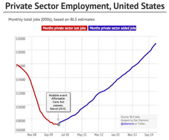 employment since obamacare passage