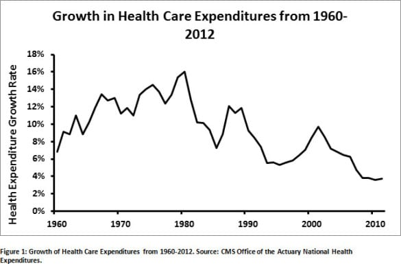 healthcare cost growth by year