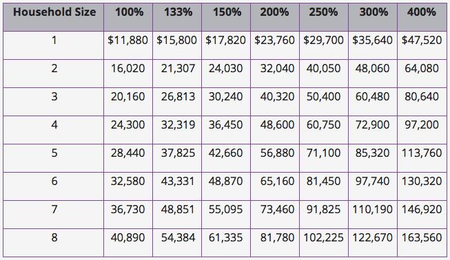 2016 Fpl Chart